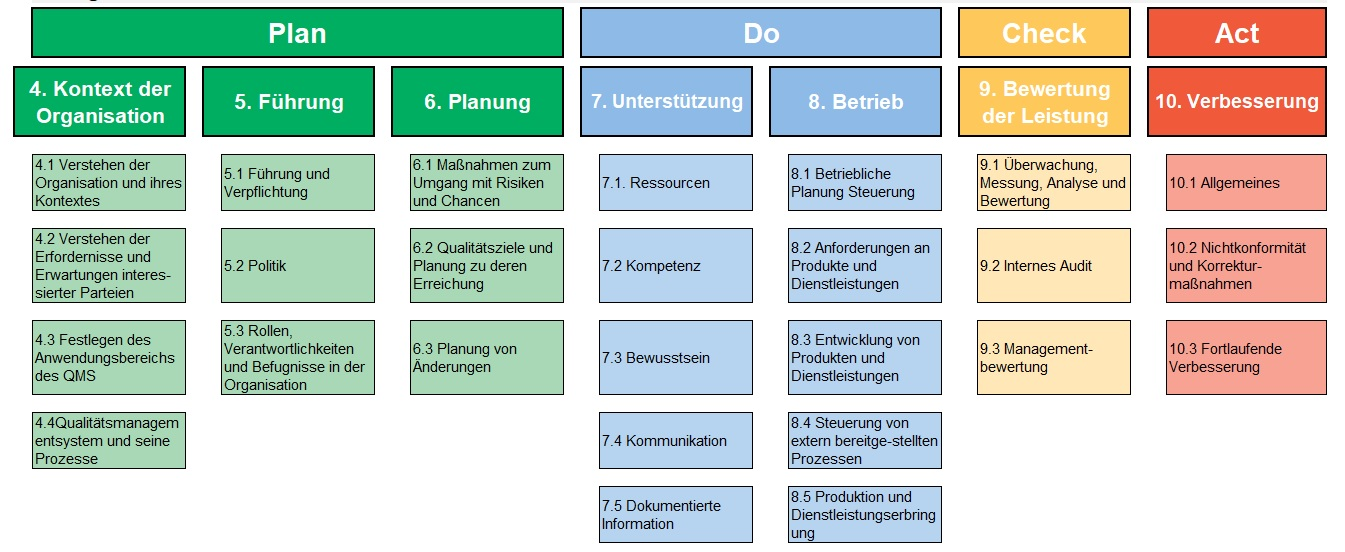 ISO 900:2015 Normenkapitel
